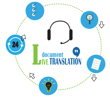 Live Document Translation is a Revolutionary System