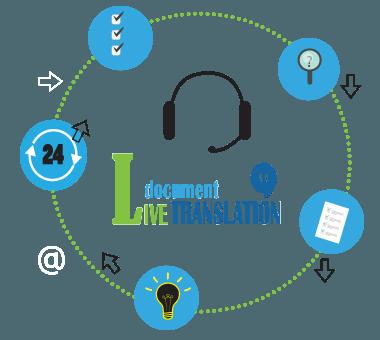 Live Document Translation is a Revolutionary System